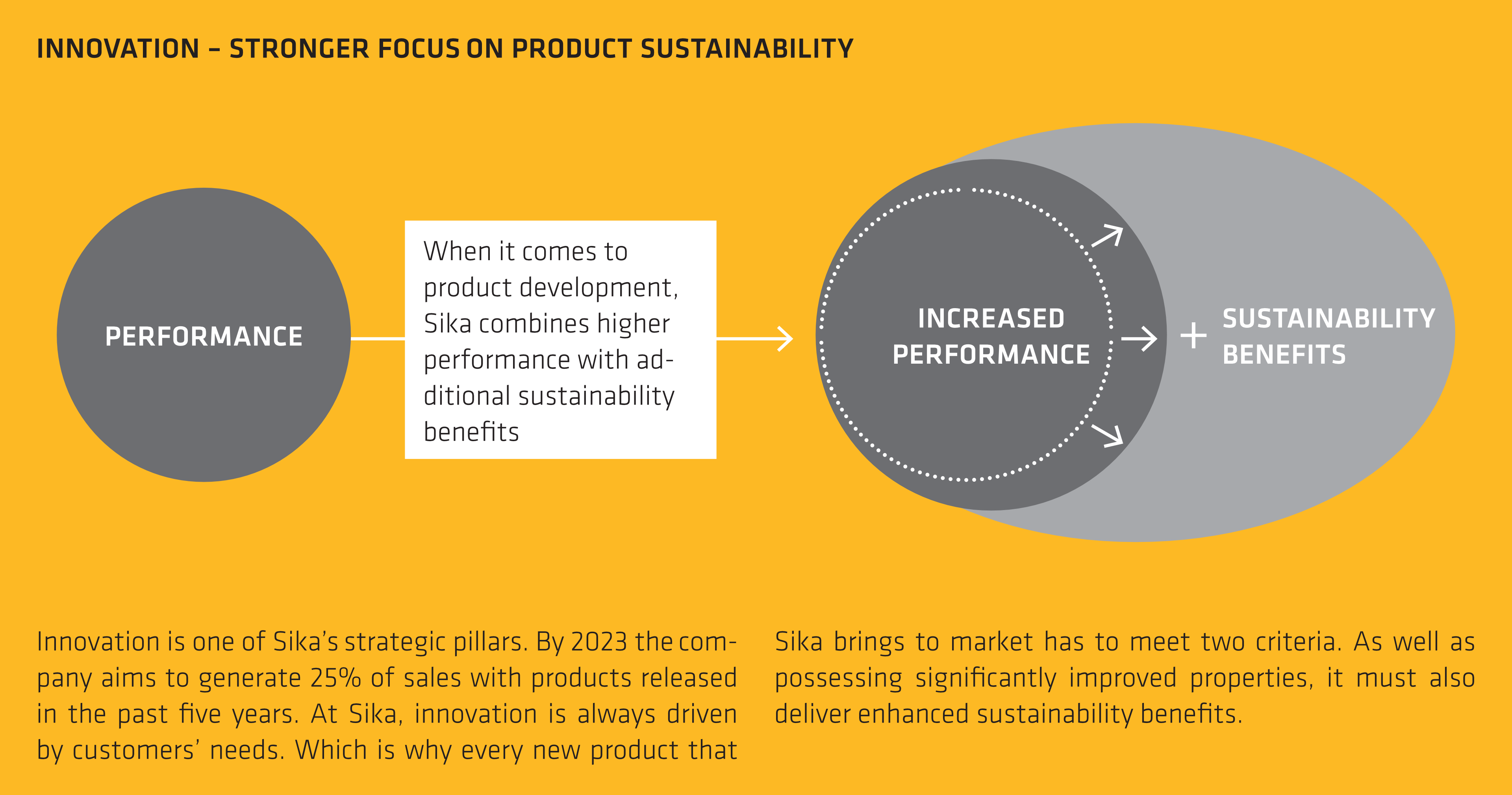 Innovation - stronger focus on product sustainability