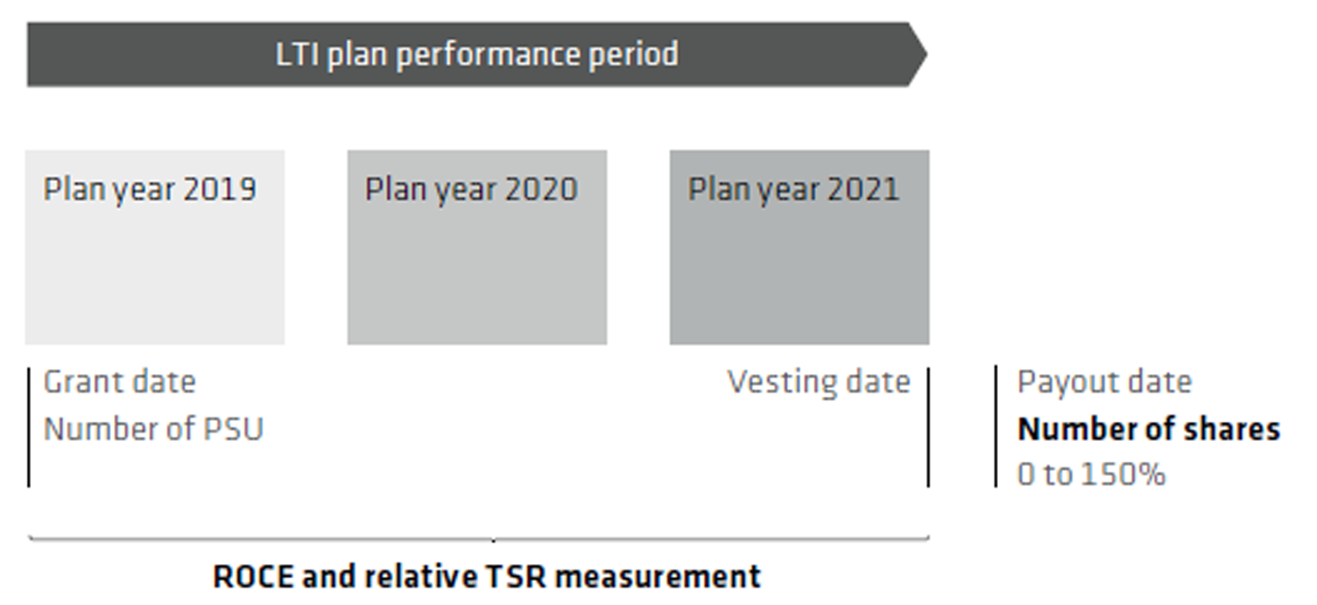long-term incentive plan period
