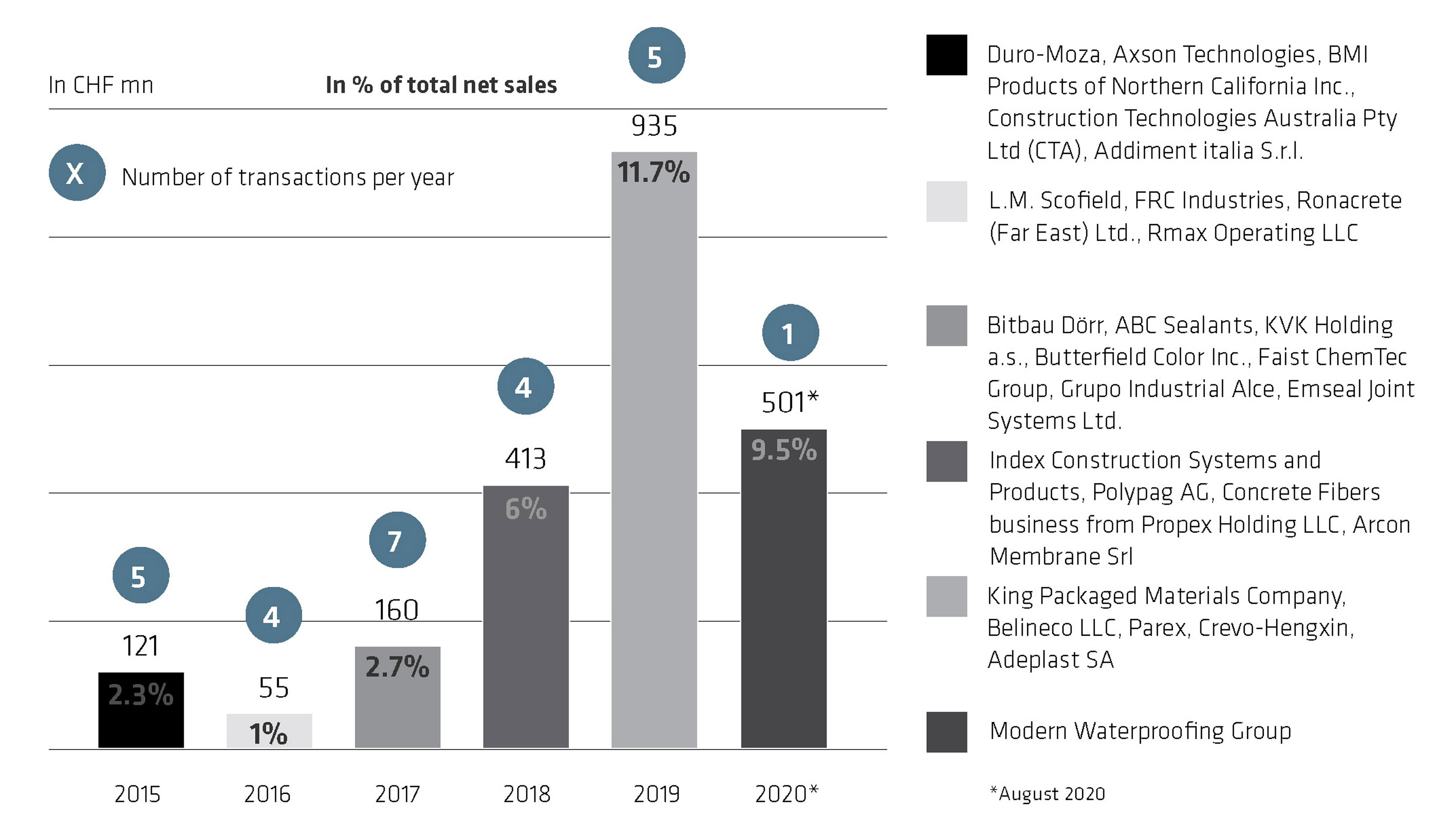 Acquisition impact per year: 2015-2020